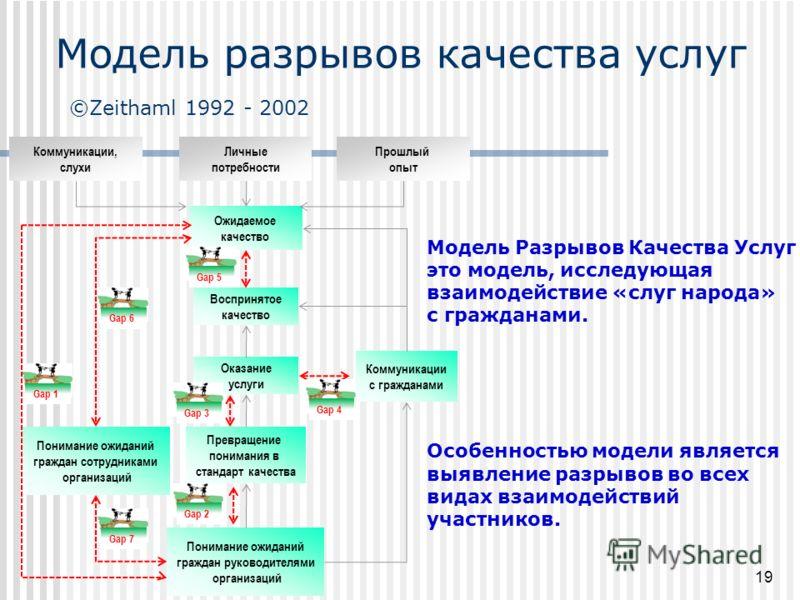 Модель Разрывов Качества Услуг это модель, исследующая взаимодействие «слуг народа» с гражданами. Особенностью модели является выявление разрывов во всех видах взаимодействий участников. Прошлый опыт Личные потребности Коммуникации, слухи Воспринятое