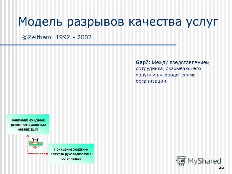 Gap7: Между представлением сотрудника, оказывающего услугу и руководителями организации. Модель разрывов качества услуг ©Zeithaml 1992 - 2002 Понимание ожиданий граждан руководителями организаций Понимание ожиданий граждан сотрудниками организаций Ga