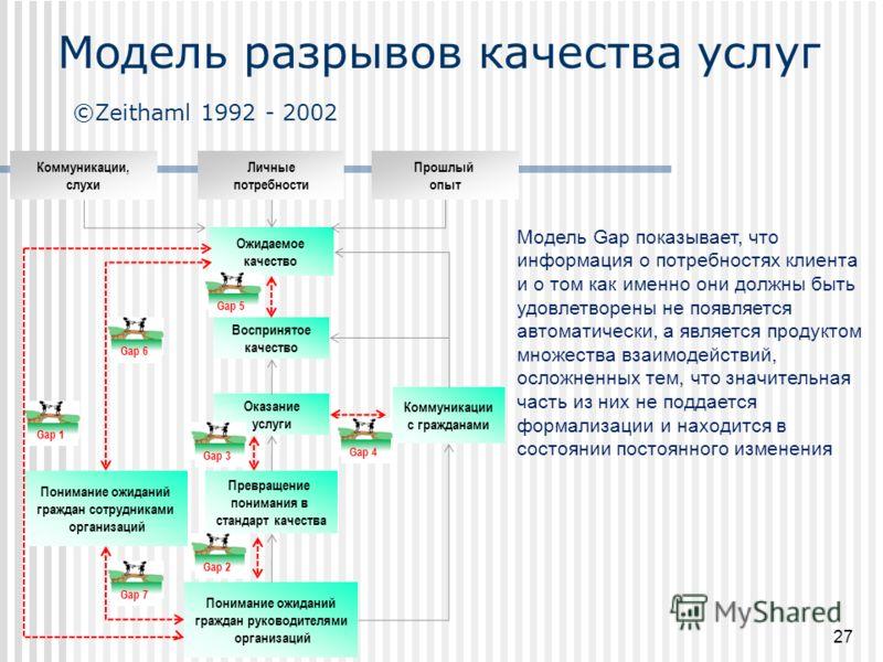 Модель Gap показывает, что информация о потребностях клиента и о том как именно они должны быть удовлетворены не появляется автоматически, а является продуктом множества взаимодействий, осложненных тем, что значительная часть из них не поддается форм