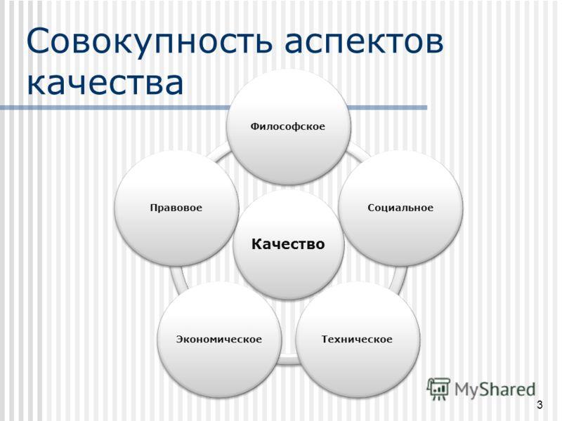 Совокупность аспектов качества 3 Качество ФилософскоеСоциальноеТехническоеЭкономическоеПравовое