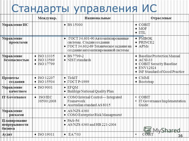 36 Междунар.НациональныеОтраслевые Управление ИС BS 15000 COBIT MOF ITIL Управление проектами ГОСТ 34.601-90 Автоматизированные системы. Стадии создания ГОСТ 34.602-89 Техническое задание на создание автоматизированной системы PMBOK PRINCE2 APMs Упра