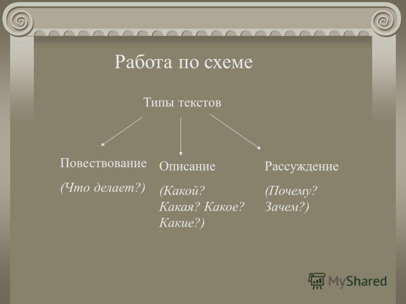 Работа по схеме Типы текстов Повествование (Что делает?) Описание (Какой? Какая? Какое? Какие?) Рассуждение (Почему? Зачем?)