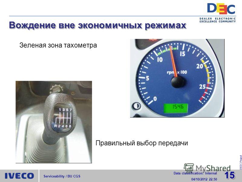1515 Data classification: Internal 29/07/2012 15.52 DEEC Project Serviceability / BU CGS Вождение вне экономичных режимах Зеленая зона тахометра Правильный выбор передачи