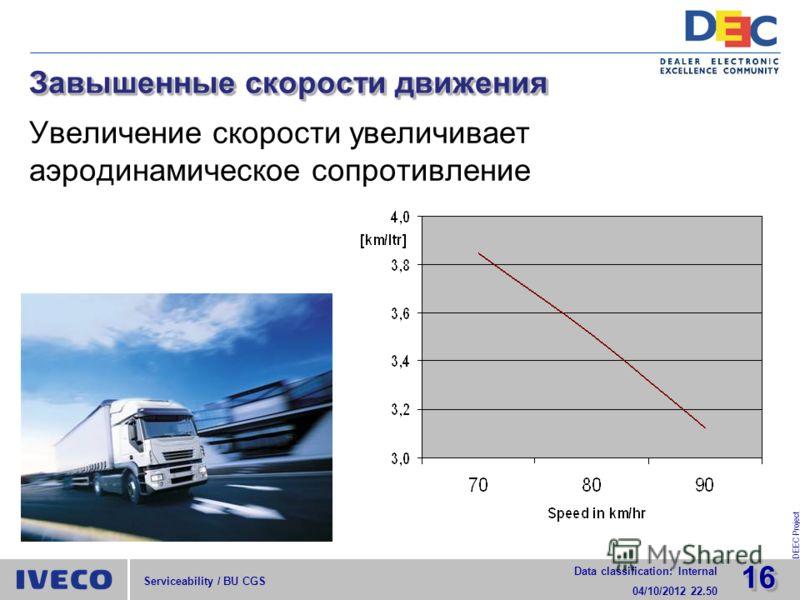 1616 Data classification: Internal 29/07/2012 15.52 DEEC Project Serviceability / BU CGS Завышенные скорости движения Увеличение скорости увеличивает аэродинамическое сопротивление