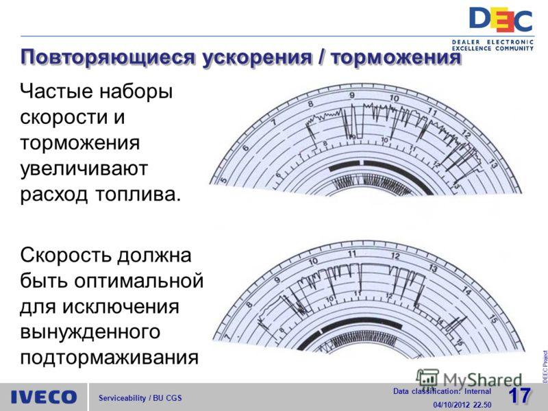 1717 Data classification: Internal 29/07/2012 15.52 DEEC Project Serviceability / BU CGS Повторяющиеся ускорения / торможения Частые наборы скорости и торможения увеличивают расход топлива. Скорость должна быть оптимальной для исключения вынужденного