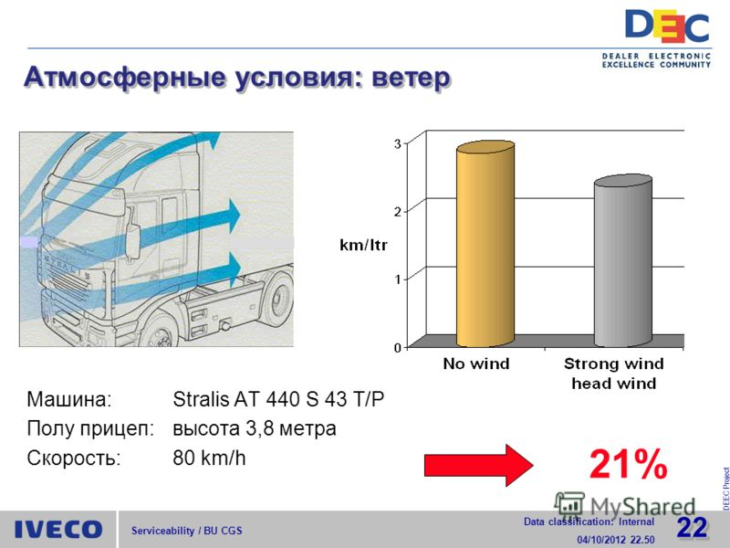 2222 Data classification: Internal 29/07/2012 15.52 DEEC Project Serviceability / BU CGS Атмосферные условия: ветер 21% Машина:Stralis AT 440 S 43 T/P Полу прицеп:высота 3,8 метра Скорость:80 km/h