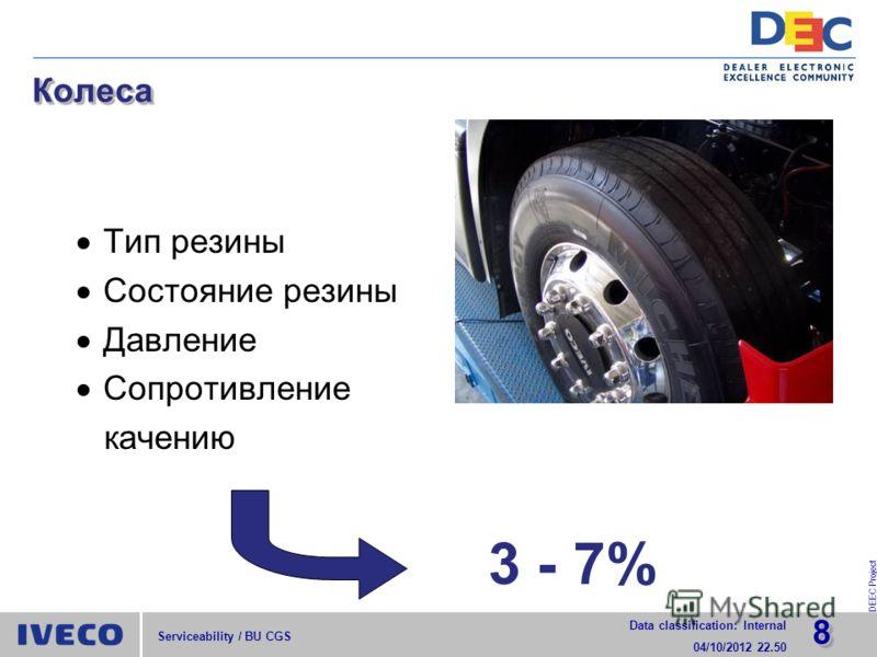 88 Data classification: Internal 29/07/2012 15.52 DEEC Project Serviceability / BU CGS КолесаКолеса Тип резины Состояние резины Давление Сопротивление качению 3 - 7%