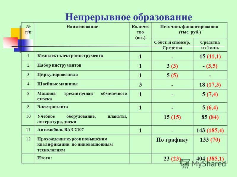 Непрерывное образование п/п НаименованиеКоличес тво (шт.) Источник финансирования (тыс. руб.) Собст. и спонсор. Средства из 1млн. 1Комплект электроинструмента 1-15 (11,1) 2Набор инструментов 13 (3)- (3,5) 3Циркулярная пила 15 (5)- 4Швейные машины 3-1