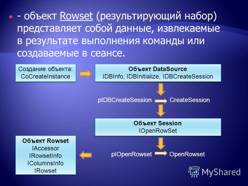 - объект Rowset (результирующий набор) представляет собой данные, извлекаемые в результате выполнения команды или создаваемые в сеансе. Создание объекта: СoCreateInstance Объект DataSource IDBInfo, IDBInitialize, IDBCreateSession Объект Session IOpen