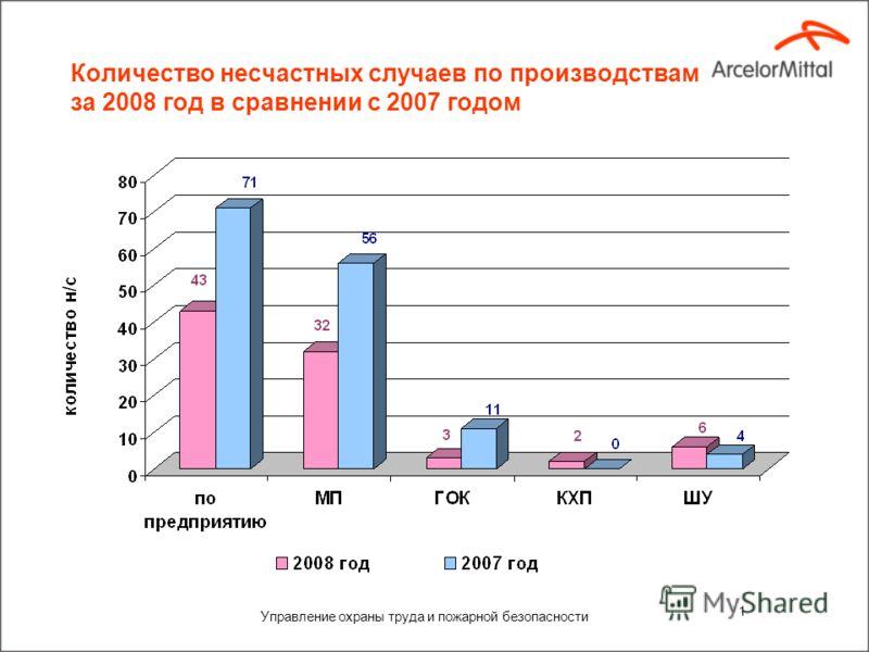 Охрана здоровья и безопасность ИТОГИ 2008 года ОАО «АрселорМиттал Кривой Рог», Украина 19 января 2009 года