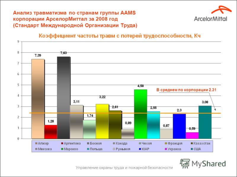 Производственные травмы со смертельным исходом по странам корпорации АрселорМиттал за 2008 год Сталеплавильная промышленность Страна Работники АрселорМиттал ПодрядчикиВсего % соотношение Алжир112%2% Аргентина337%7% Бельгия23512%12% Бразилия1125% Чешс