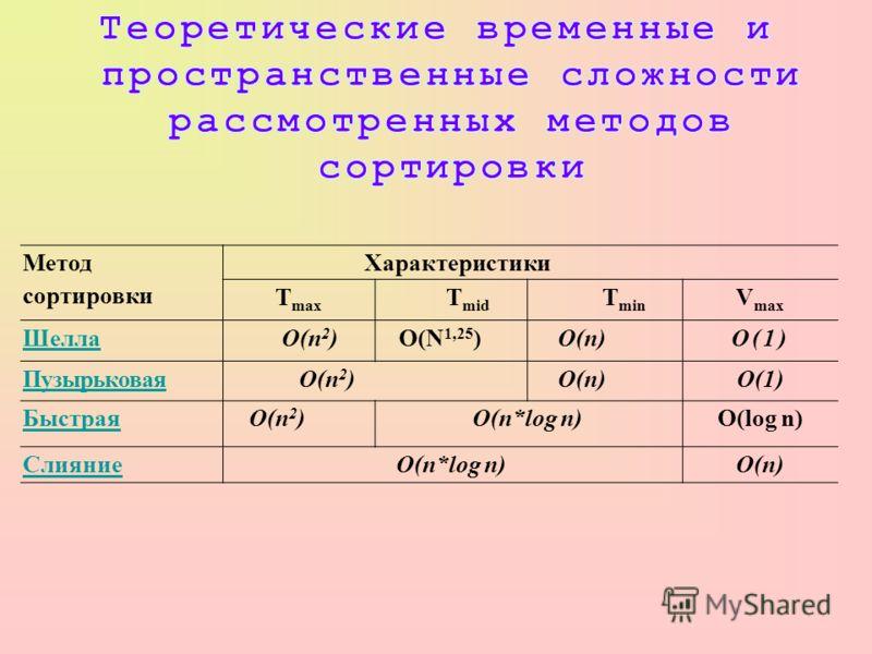Метод сортировки Характеристики T max T mid T min V max ШеллаO(п 2 )О(N 1,25 )О(п)O(1) ПузырьковаяO(п 2 )О(п)O(1) БыстраяO(п 2 )O(n*log n)O(log n) СлияниеO(n*log n)О(п)
