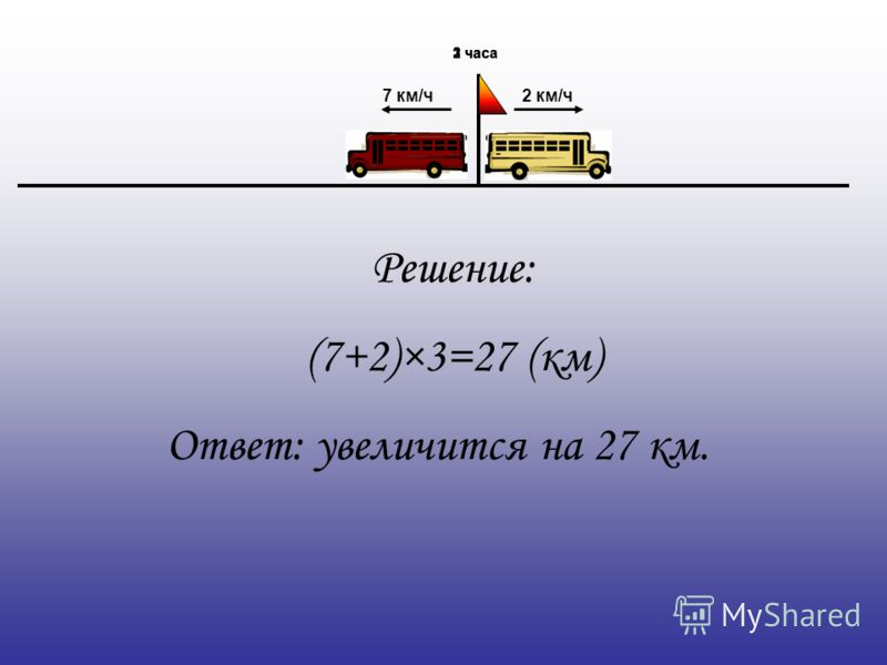 2 км/ч7 км/ч Решение: (7+2)×3=27 (км) Ответ: увеличится на 27 км. 1 час2 часа3 часа