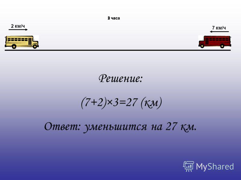 2 км/ч 7 км/ч 1 час2 часа3 часа Решение: (7+2)×3=27 (км) Ответ: уменьшится на 27 км.