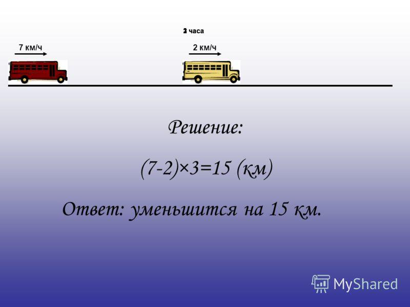 2 км/ч7 км/ч 1 час2 часа3 часа Решение: (7-2)×3=15 (км) Ответ: уменьшится на 15 км.