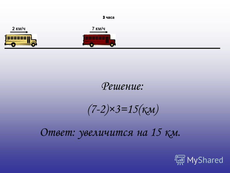 2 км/ч7 км/ч 1 час2 часа3 часа Решение: (7-2)×3=15(км) Ответ: увеличится на 15 км.