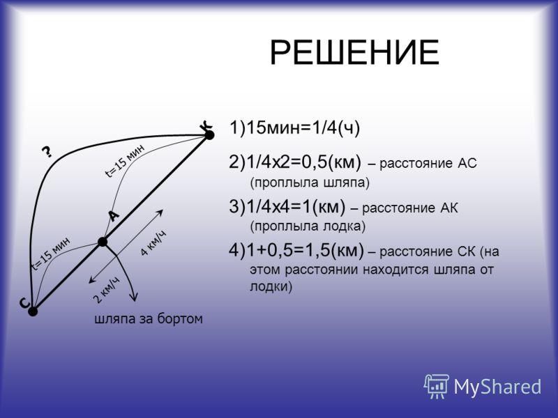 РЕШЕНИЕ 1)15мин=1/4(ч) 2)1/4х2=0,5(км) – расстояние АС (проплыла шляпа) 3)1/4х4=1(км) – расстояние АК (проплыла лодка) 4)1+0,5=1,5(км) – расстояние СК (на этом расстоянии находится шляпа от лодки) А К С t=15 мин ? шляпа за бортом 2 км/ч 4 км/ч