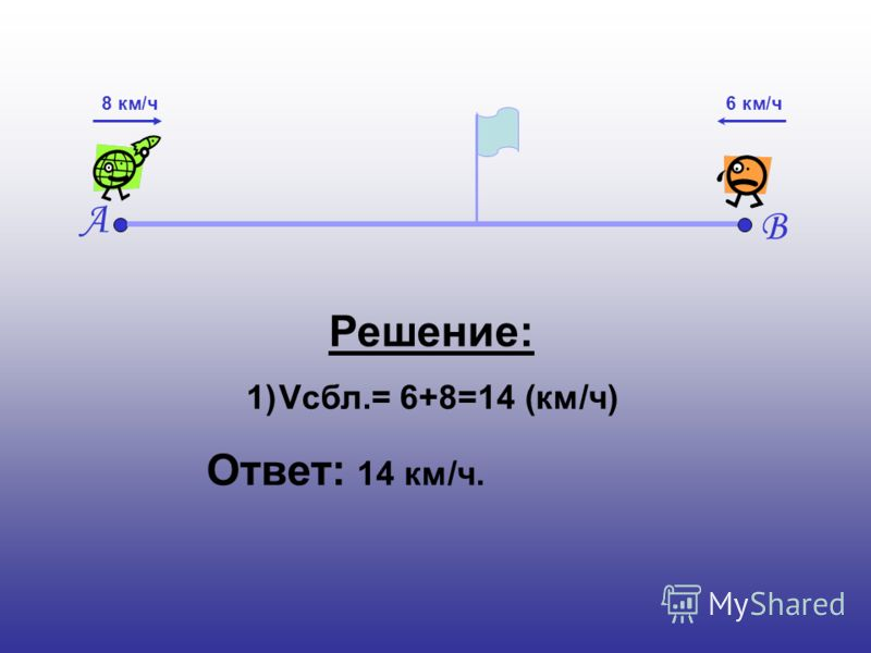 А В 8 км/ч6 км/ч Решение: 1)Vсбл.= 6+8=14 (км/ч) Ответ: 14 км/ч.