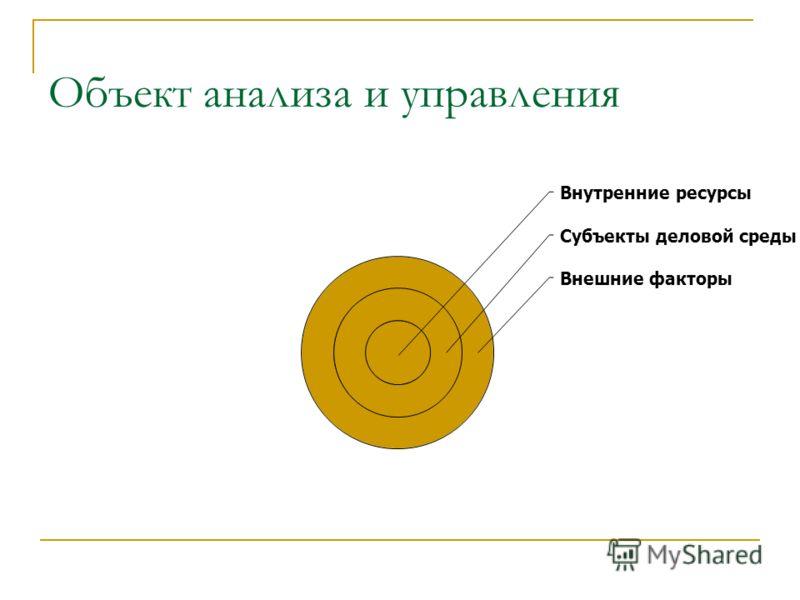 Объект анализа и управления Внутренние ресурсы Субъекты деловой среды Внешние факторы