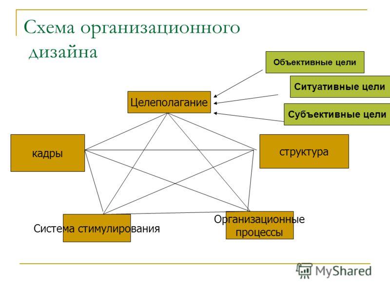 Схема организационного дизайна Целеполагание структура Организационные процессы Система стимулирования кадры Объективные цели Ситуативные цели Субъективные цели