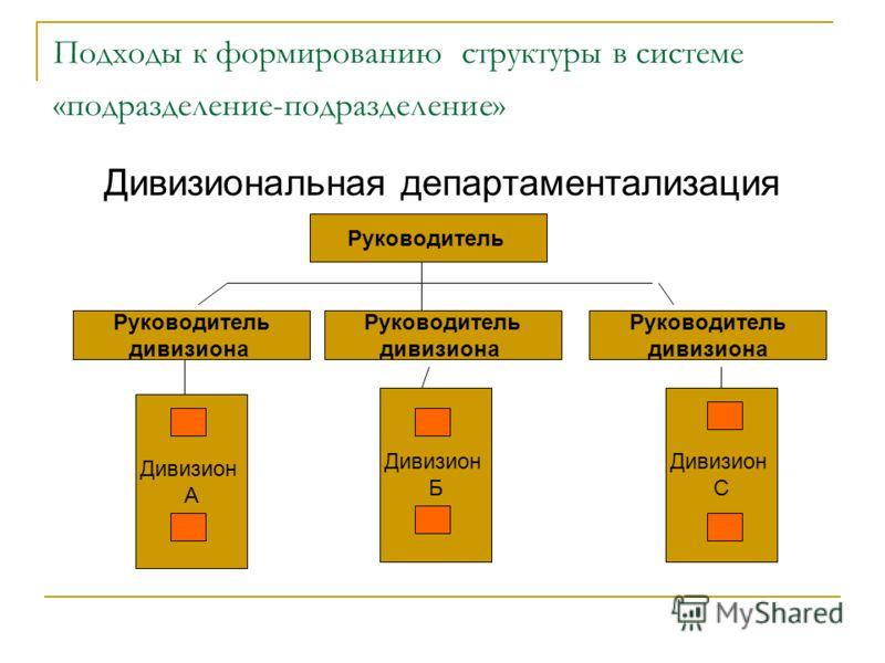 Подходы к формированию структуры в системе «подразделение-подразделение» Дивизиональная департаментализация Руководитель дивизиона Руководитель дивизиона Руководитель дивизиона Дивизион А Дивизион Б Дивизион С