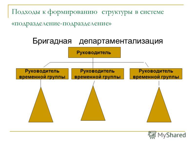 Подходы к формированию структуры в системе «подразделение-подразделение» Бригадная департаментализация Руководитель временной группы Руководитель временной группы Руководитель временной группы