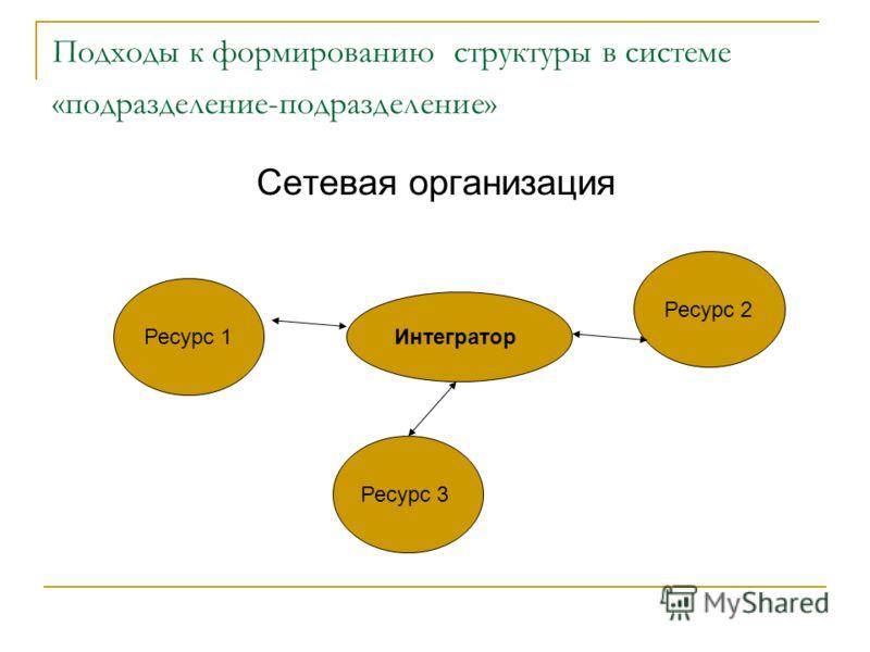 Подходы к формированию структуры в системе «подразделение-подразделение» Сетевая организация Интегратор Ресурс 2 Ресурс 3 Ресурс 1
