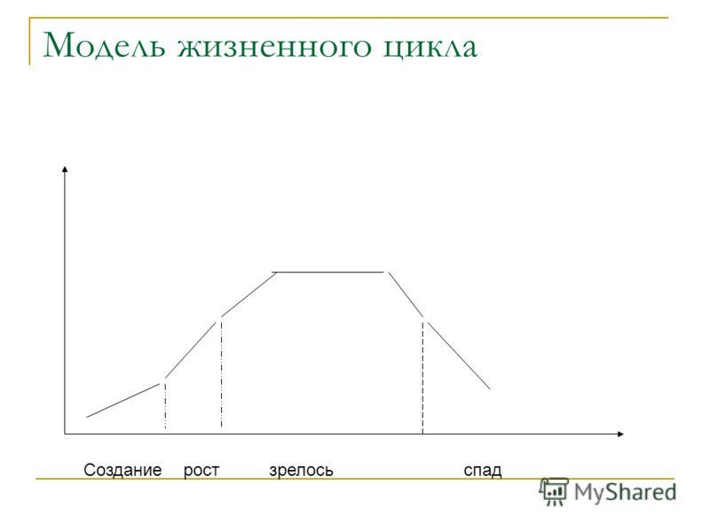 Модель жизненного цикла Создание рост зрелось спад