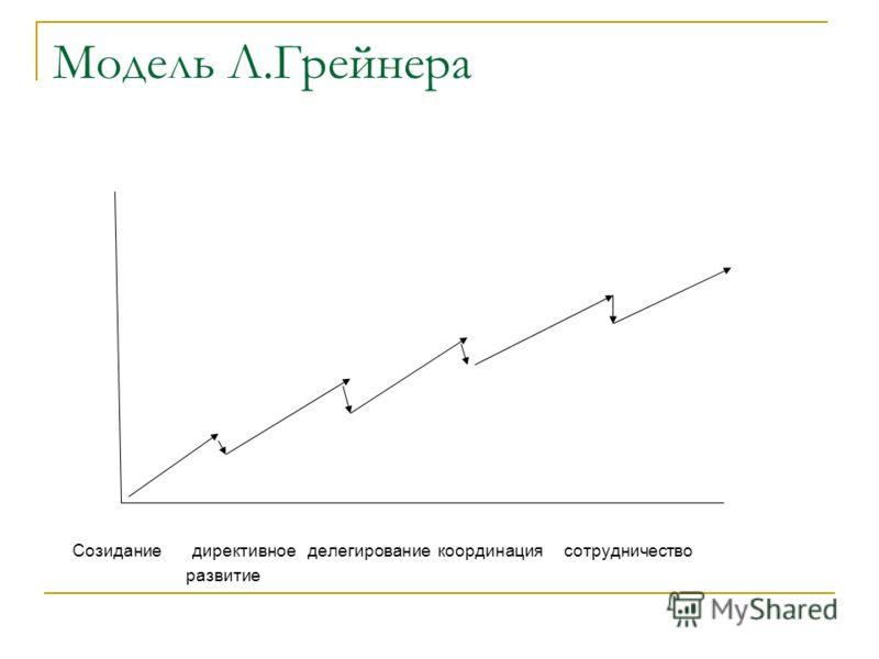 Модель Л.Грейнера Созидание директивное делегирование координация сотрудничество развитие