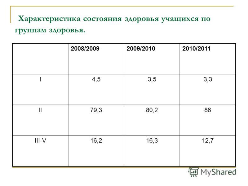 Характеристика состояния здоровья учащихся по группам здоровья. 2008/20092009/20102010/2011 I4,53,53,3 II79,380,286 III-V16,216,312,7
