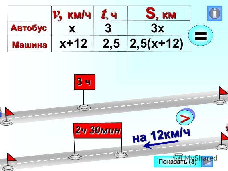 Показать (3) 3 ч 2ч 30мин >> на 12км/ч х+12 х3х 2,5(х+12) v, км/ч Автобус Автобус Машина S, км S, км t, ч 3 2,5 2,5=
