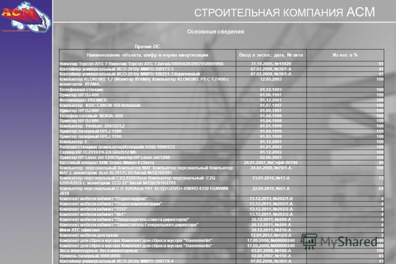 Основные сведения Прочие ОС Наименование объекта, шифр и норма амортизацииВвод в экспл.: дата, актаИз-нос в % Нивелир Topcon ATG 7 Нивелир Topcon ATG 7,Китай,10005020/200705/000596631.10.2005, 15929 91 Контейнер универсальный ИСО-20 б/у MMPU-100173-3