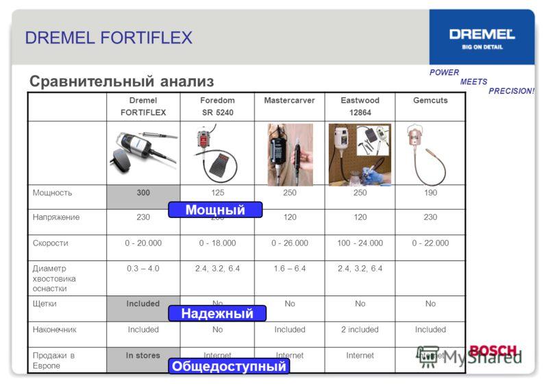 DREMEL FORTIFLEX Dremel FORTIFLEX Foredom SR 5240 MastercarverEastwood 12864 Gemcuts Мощность300125250 190 Напряжение230 120 230 Скорости0 - 20.0000 - 18.0000 - 26.000100 - 24.0000 - 22.000 Диаметр хвостовика оснастки 0.3 – 4.02.4, 3.2, 6.41.6 – 6.42