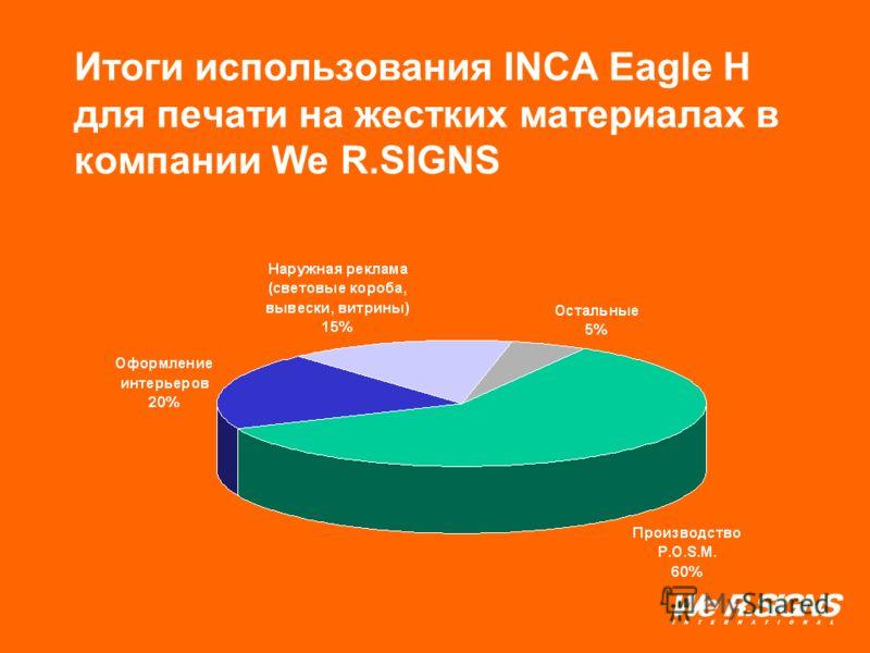 Итоги использования INCA Eagle H для печати на жестких материалах в компании We R.SIGNS