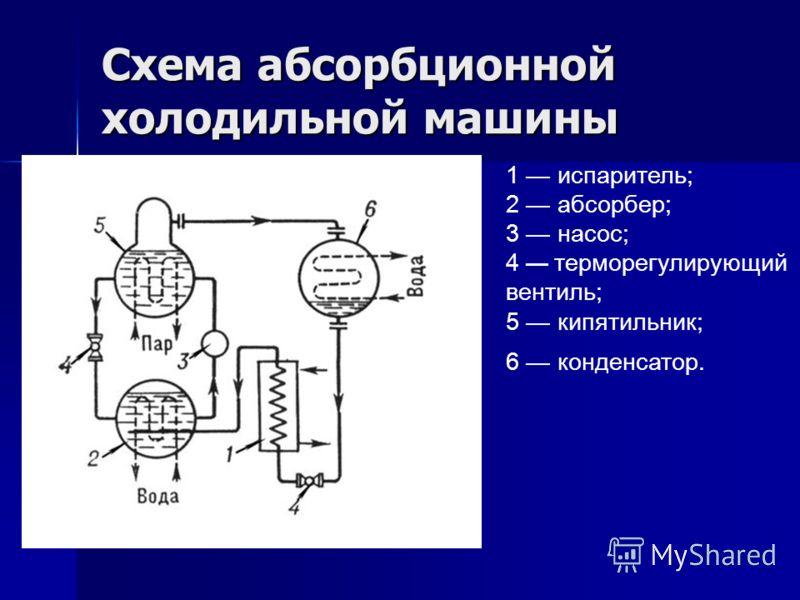 Схема абсорбционной холодильной машины 1 испаритель; 2 абсорбер; 3 насос; 4 терморегулирующий вентиль; 5 кипятильник; 6 конденсатор.