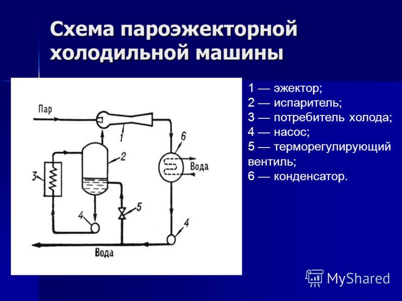 Схема пароэжекторной холодильной машины 1 эжектор; 2 испаритель; 3 потребитель холода; 4 насос; 5 терморегулирующий вентиль; 6 конденсатор.