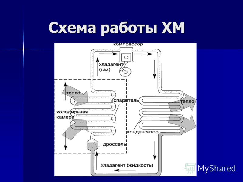 Схема работы ХМ