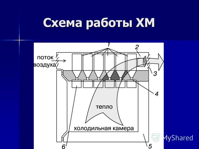 Схема работы ХМ Схема работы ХМ