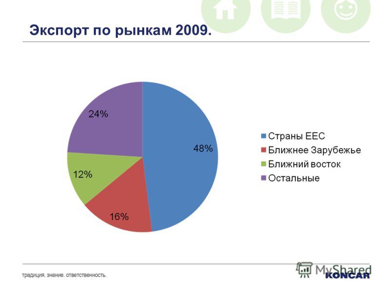 Экспорт по рынкам 2009.