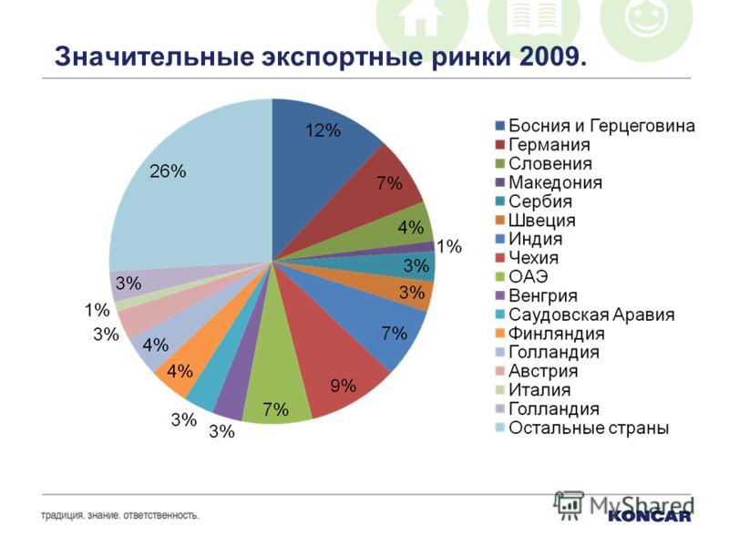 Значительные экспортные ринки 2009.