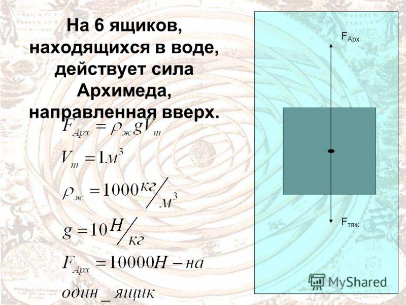 На 6 ящиков, находящихся в воде, действует сила Архимеда, направленная вверх. F Арх F тяж