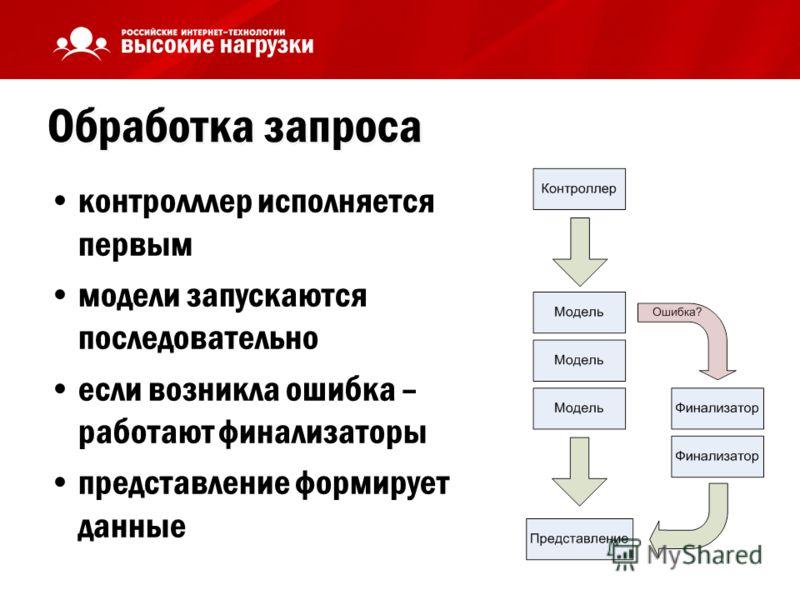 Обработка запроса контролллер исполняется первым модели запускаются последовательно если возникла ошибка – работают финализаторы представление формирует данные