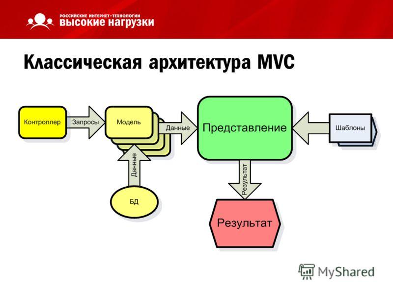 Классическая архитектура MVC