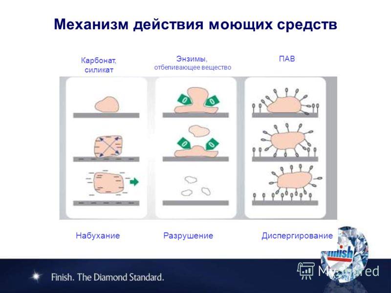 Механизм действия моющих средств Набухание Разрушение Диспергирование Энзимы, отбеливающее вещество ПАВ Карбонат, силикат