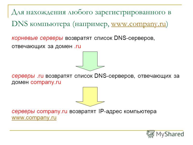 Для нахождения любого зарегистрированного в DNS компьютера (например, www.company.ru)www.company.ru корневые серверы возвратят список DNS-серверов, отвечающих за домен.ru серверы.ru возвратят список DNS-серверов, отвечающих за домен company.ru сервер