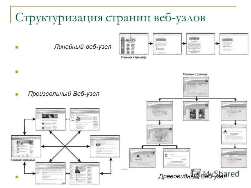Структуризация страниц веб-узлов Линейный веб-узел Произвольный Веб-узел Древовидный Веб-узел