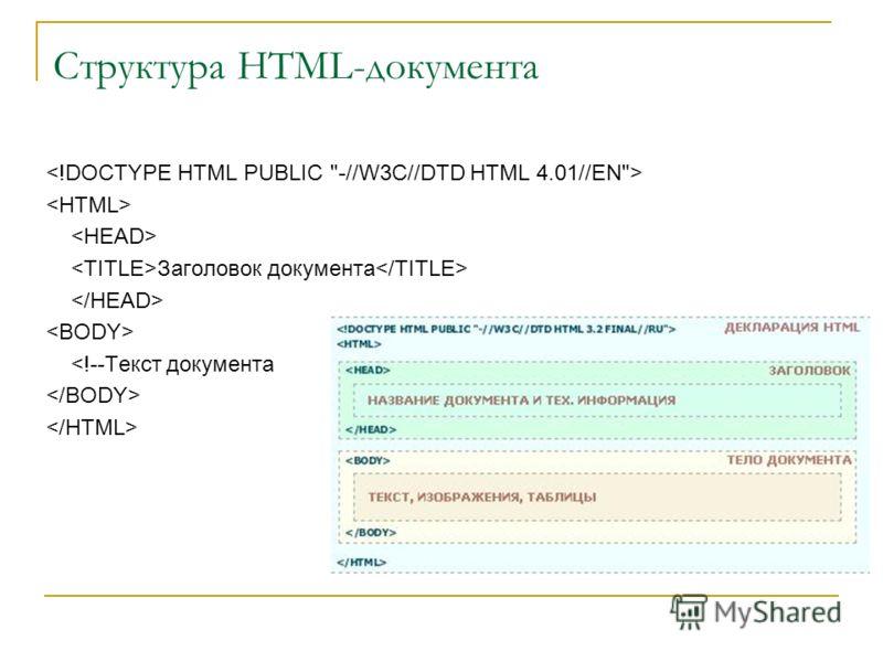 Структура HTML-документа Заголовок документа