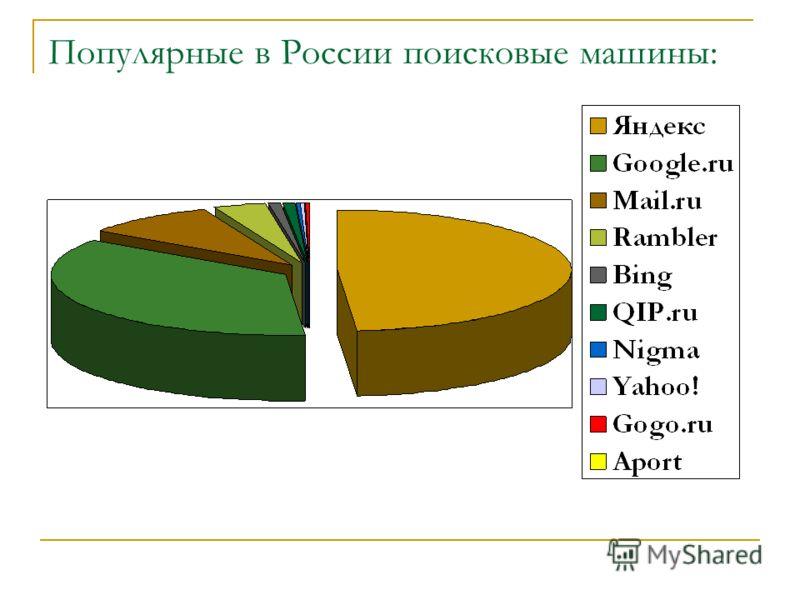 Популярные в России поисковые машины: