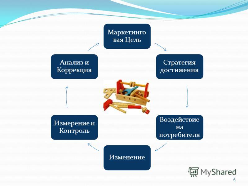 5 Маркетинго вая Цель Стратегия достижения Воздействие на потребителя Изменение Измерение и Контроль Анализ и Коррекция