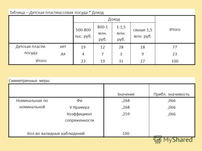 Таблица – Детская пластмассовая посуда * Доход Доход Итого 500-800 тыс. руб. 800-1 млн. руб. 1-1,5 млн. руб. свыше 1,5 млн. руб. Детская пластм. посуда нет 1912281877 да 473923 Итого 23193127100 Симметричные меры ЗначениеПрибл. значимость Номинальная